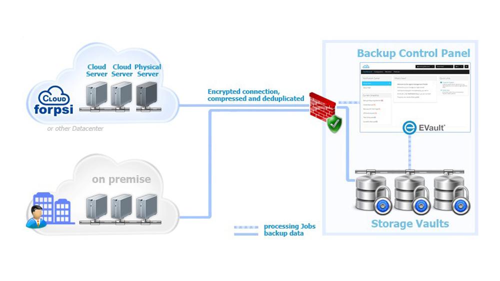 FORPSI Cloud Backup umožňuje vytvářet a konfigurovat automatické zálohy dle vlastních pravidel
